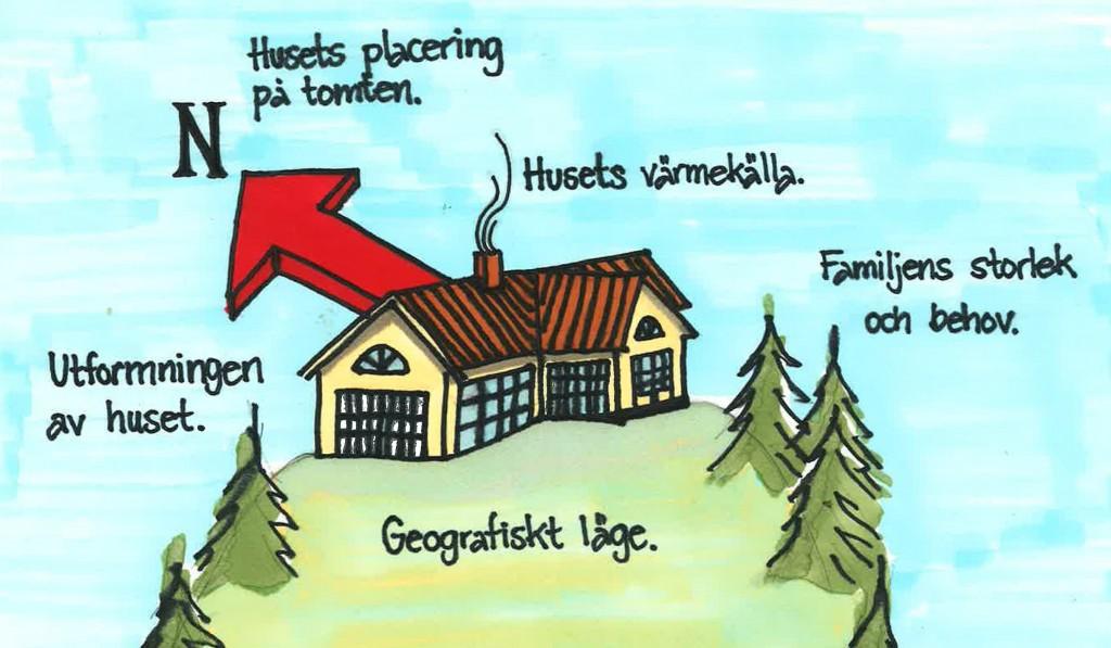 Husets energiförbrukning