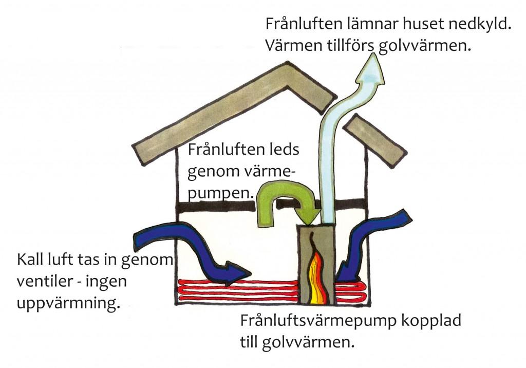 Skiss frånluftsvärmepump