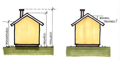 Takvinkel och byggnadshöjd