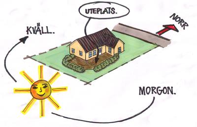 Väderstrecken styr husets placering