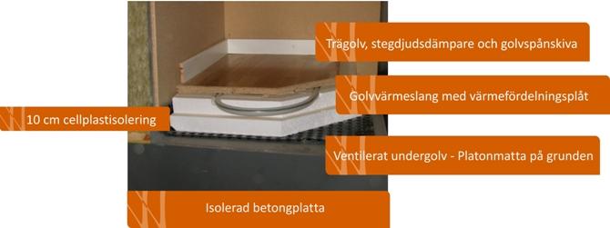 Golvkonstruktion flytande golv med golvvärme